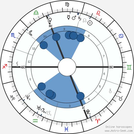Louisa Catherine Adams Kuhn wikipedia, horoscope, astrology, instagram