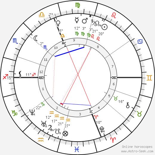 Louisa Catherine Adams Kuhn birth chart, biography, wikipedia 2019, 2020