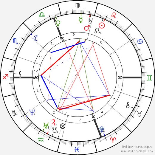 Louisa Catherine Adams Kuhn astro natal birth chart, Louisa Catherine Adams Kuhn horoscope, astrology