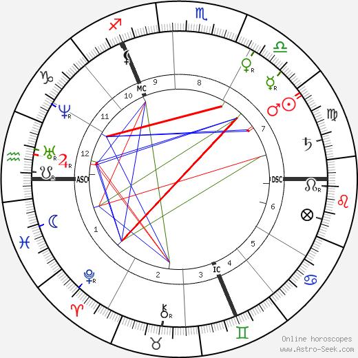Hedwig Dohm день рождения гороскоп, Hedwig Dohm Натальная карта онлайн