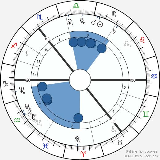 Siegfried Marcus wikipedia, horoscope, astrology, instagram