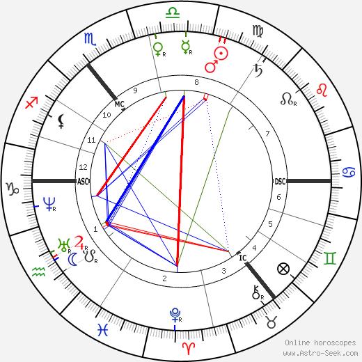 Siegfried Marcus tema natale, oroscopo, Siegfried Marcus oroscopi gratuiti, astrologia