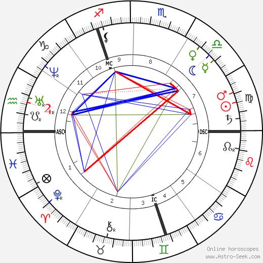 Wilhelm Raabe birth chart, Wilhelm Raabe astro natal horoscope, astrology