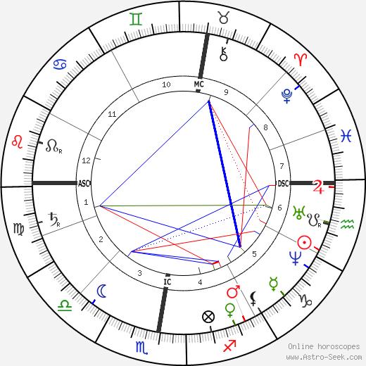 Эдуард Мане Édouard Manet день рождения гороскоп, Édouard Manet Натальная карта онлайн