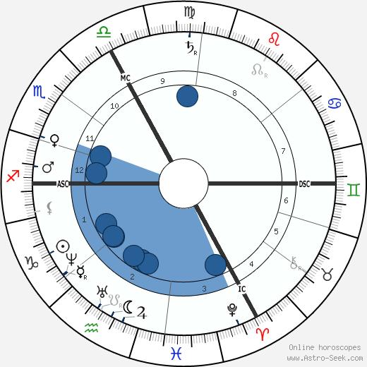Gustave Paul Doré wikipedia, horoscope, astrology, instagram