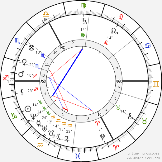 Gustave Paul Doré birth chart, biography, wikipedia 2019, 2020