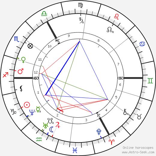 Gustave Paul Doré день рождения гороскоп, Gustave Paul Doré Натальная карта онлайн