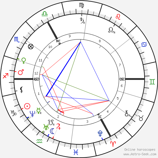Gustave Paul Doré birth chart, Gustave Paul Doré astro natal horoscope, astrology