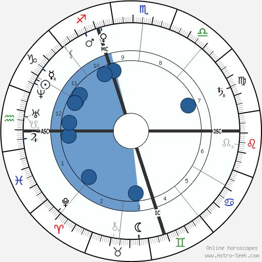 Horatio Alger wikipedia, horoscope, astrology, instagram