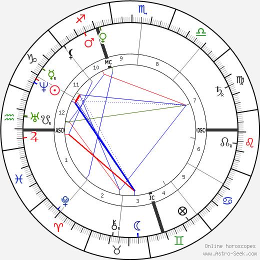 Horatio Alger tema natale, oroscopo, Horatio Alger oroscopi gratuiti, astrologia