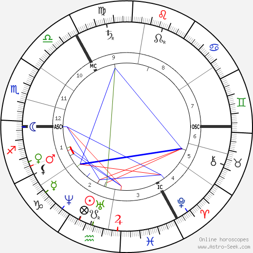 Lewis Carroll astro natal birth chart, Lewis Carroll horoscope, astrology