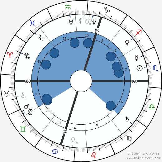 Emile Gaboriau wikipedia, horoscope, astrology, instagram