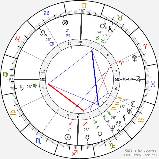 Louisa May Alcott birth chart, biography, wikipedia 2017, 2018