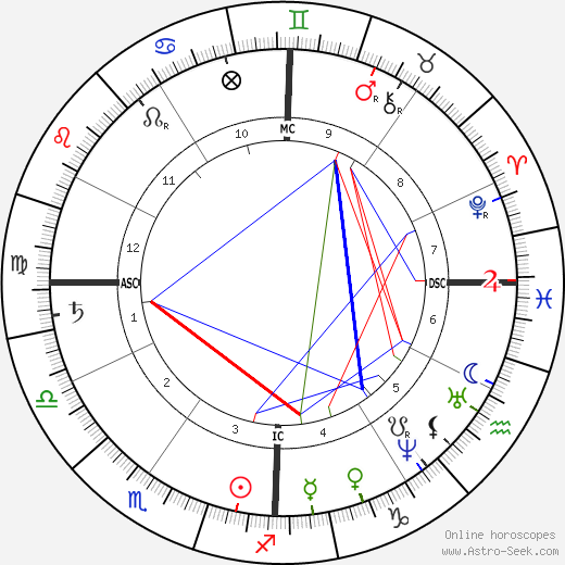 Louisa May Alcott astro natal birth chart, Louisa May Alcott horoscope, astrology