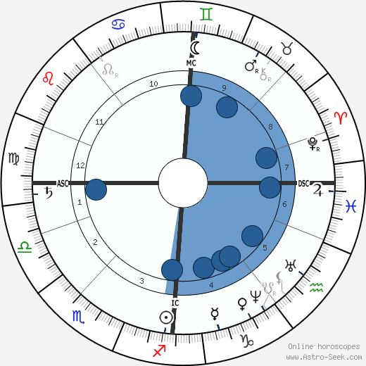 Bjørnstjerne Bjørnson horoscope, astrology, sign, zodiac, date of birth, instagram
