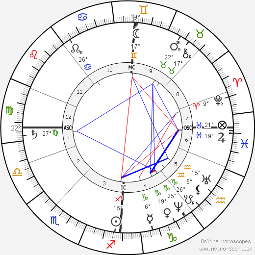 Bjørnstjerne Bjørnson birth chart, biography, wikipedia 2017, 2018
