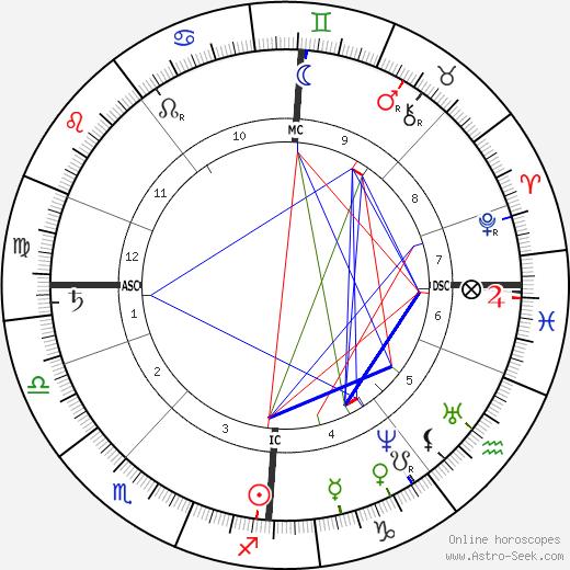 Bjørnstjerne Bjørnson astro natal birth chart, Bjørnstjerne Bjørnson horoscope, astrology