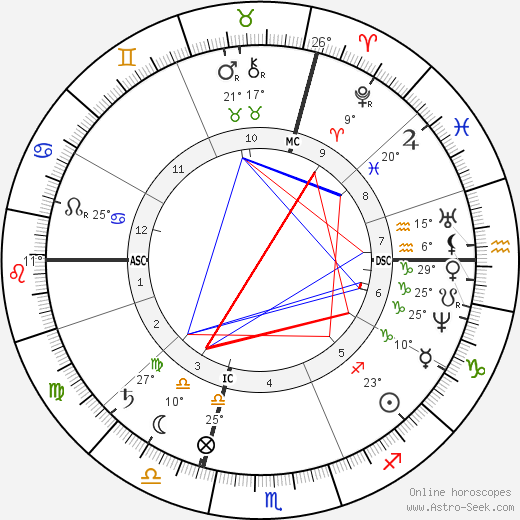 Gustave Eiffel birth chart, biography, wikipedia 2018, 2019