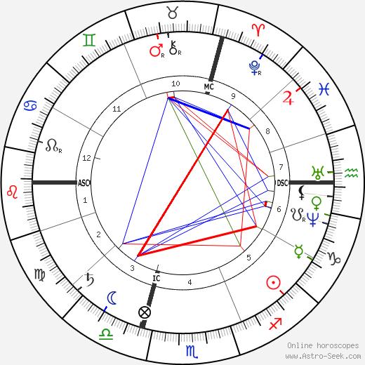 Gustave Eiffel birth chart, Gustave Eiffel astro natal horoscope, astrology
