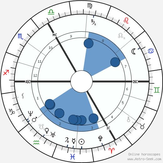 Charles Friedel wikipedia, horoscope, astrology, instagram