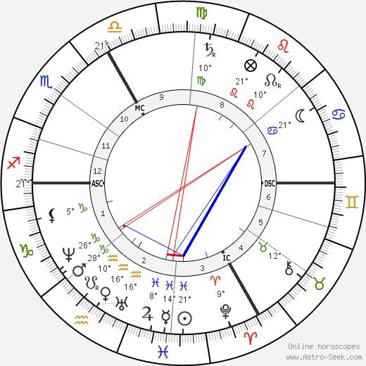Charles Friedel birth chart, biography, wikipedia 2019, 2020