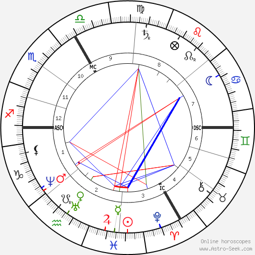 Charles Friedel birth chart, Charles Friedel astro natal horoscope, astrology