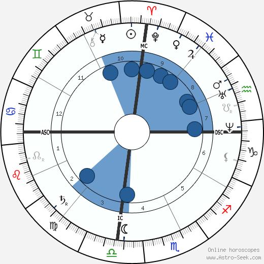 Hermene Bustos wikipedia, horoscope, astrology, instagram
