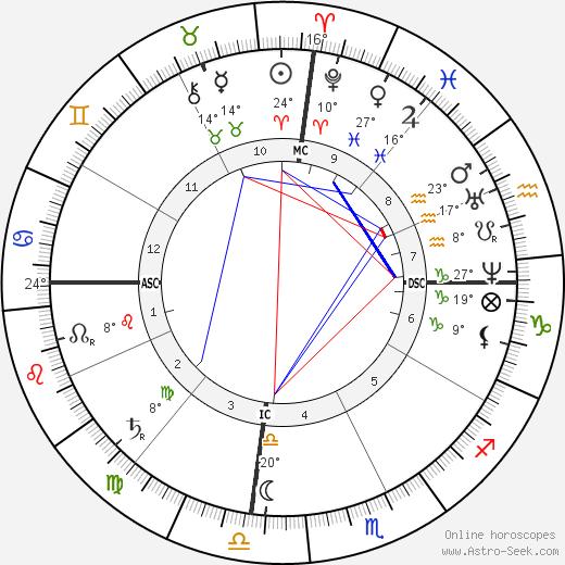 Hermene Bustos birth chart, biography, wikipedia 2019, 2020