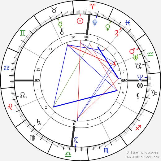 Hermene Bustos birth chart, Hermene Bustos astro natal horoscope, astrology