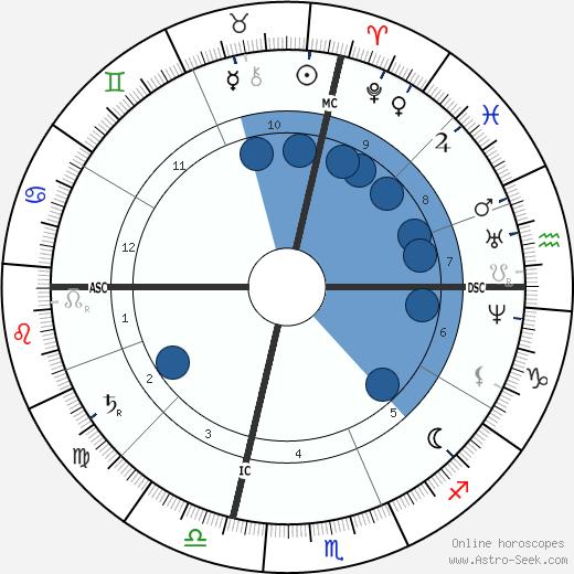 José Echegaray wikipedia, horoscope, astrology, instagram