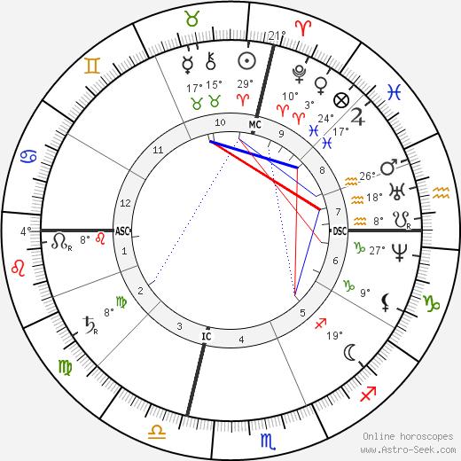José Echegaray birth chart, biography, wikipedia 2019, 2020
