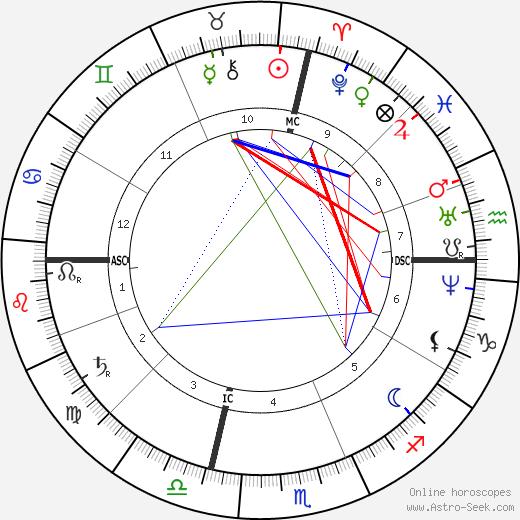 José Echegaray birth chart, José Echegaray astro natal horoscope, astrology