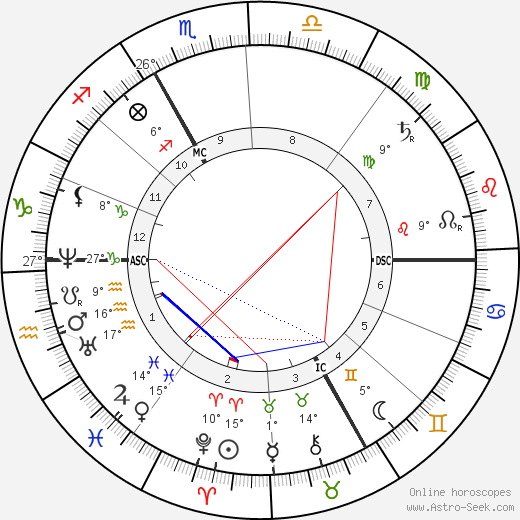 Jules Ferry birth chart, biography, wikipedia 2018, 2019