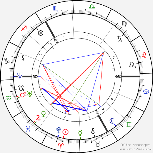 Jules Ferry astro natal birth chart, Jules Ferry horoscope, astrology
