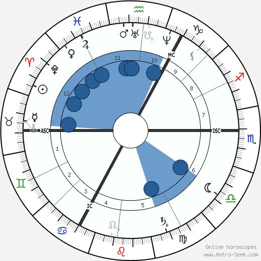 Wilhelm Busch wikipedia, horoscope, astrology, instagram