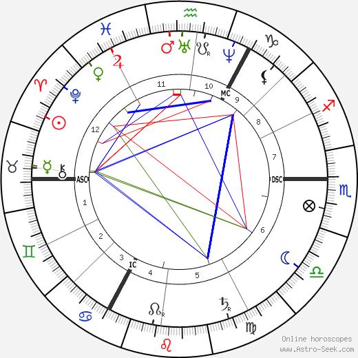 Wilhelm Busch astro natal birth chart, Wilhelm Busch horoscope, astrology