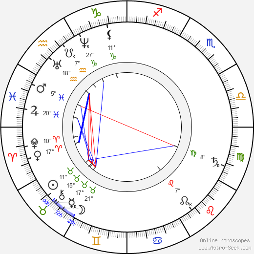 Josef Lev birth chart, biography, wikipedia 2017, 2018