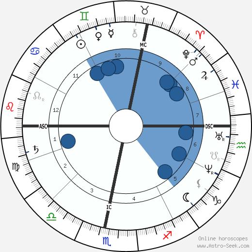 nikolaus otto birth chart horoscope date of birth astro. Black Bedroom Furniture Sets. Home Design Ideas
