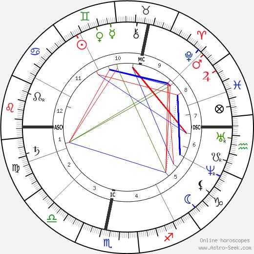 Николаус Отто Nikolaus Otto день рождения гороскоп, Nikolaus Otto Натальная карта онлайн