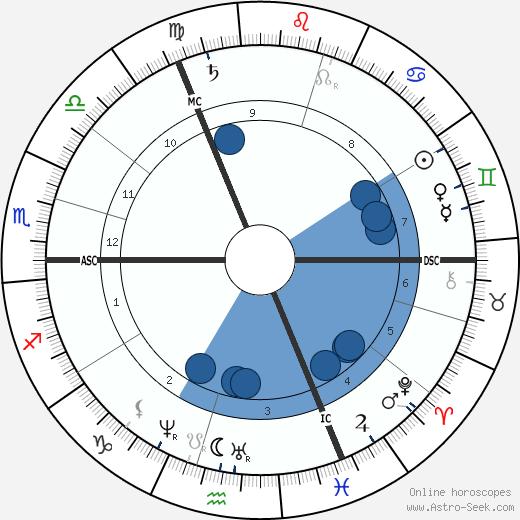 William Crookes wikipedia, horoscope, astrology, instagram