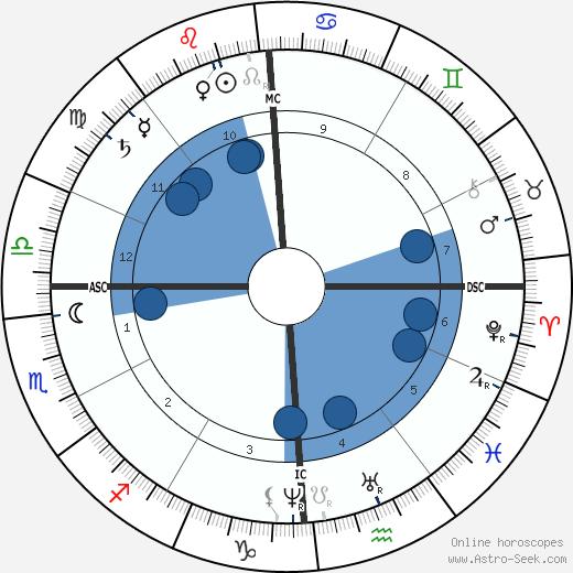 H. S. Olcott wikipedia, horoscope, astrology, instagram