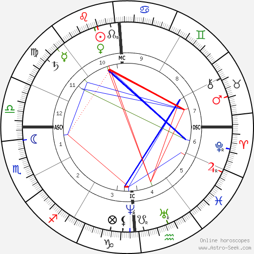 Генри Стил Олкотт H. S. Olcott день рождения гороскоп, H. S. Olcott Натальная карта онлайн