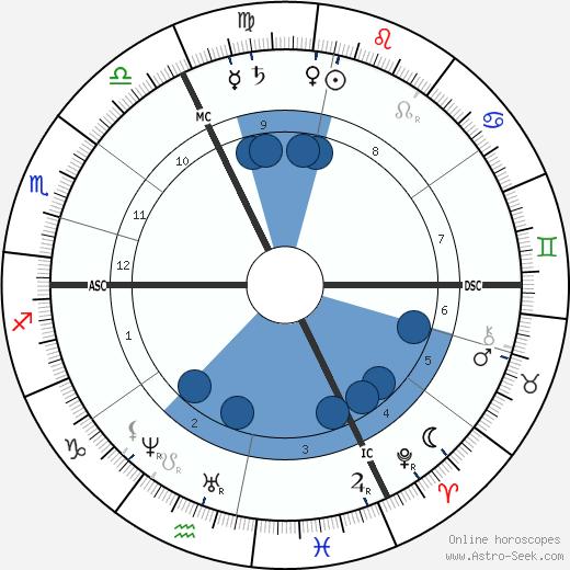 Wilhelm Wundt wikipedia, horoscope, astrology, instagram