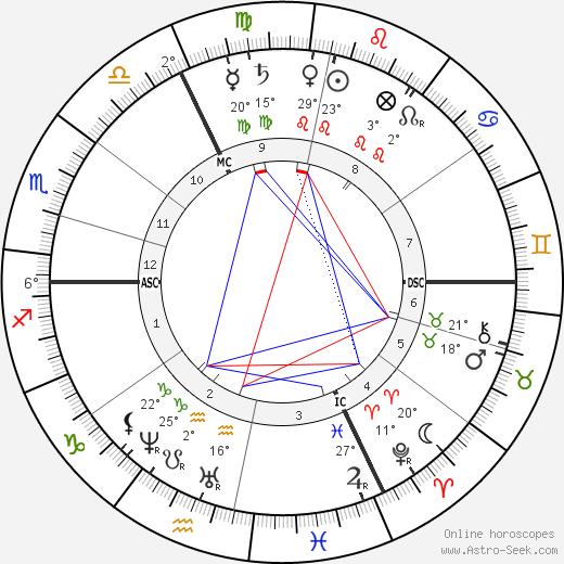 Wilhelm Wundt birth chart, biography, wikipedia 2020, 2021