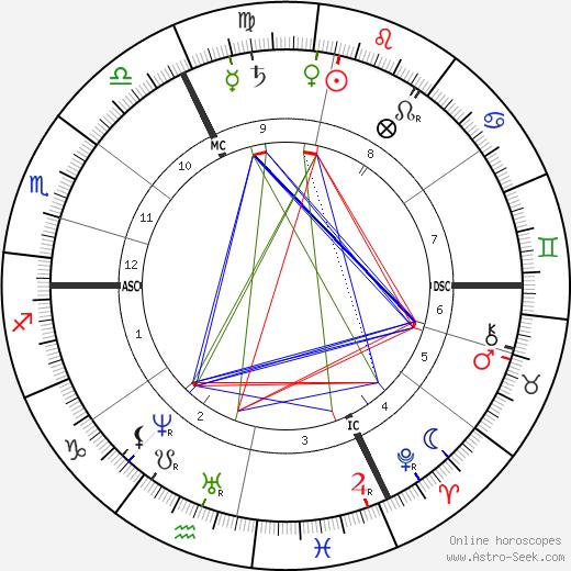 Wilhelm Wundt birth chart, Wilhelm Wundt astro natal horoscope, astrology