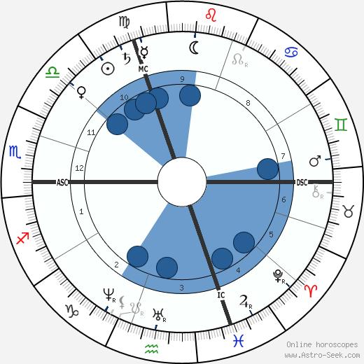 Louis Paul Cailletet wikipedia, horoscope, astrology, instagram