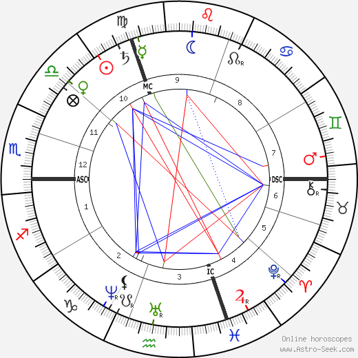 Louis Paul Cailletet tema natale, oroscopo, Louis Paul Cailletet oroscopi gratuiti, astrologia