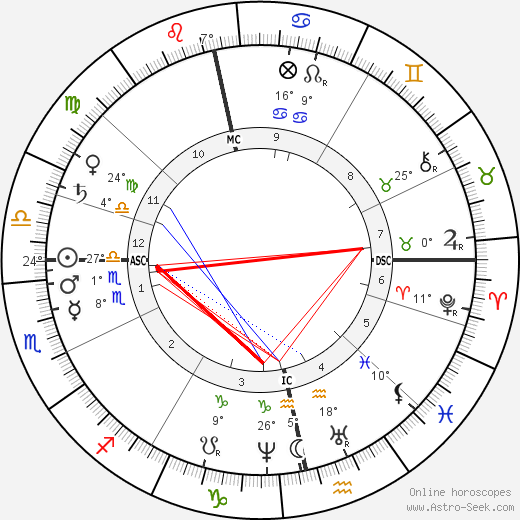 Alfred Nobel birth chart, biography, wikipedia 2018, 2019
