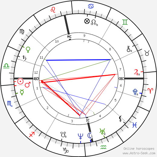 Alfred Nobel astro natal birth chart, Alfred Nobel horoscope, astrology
