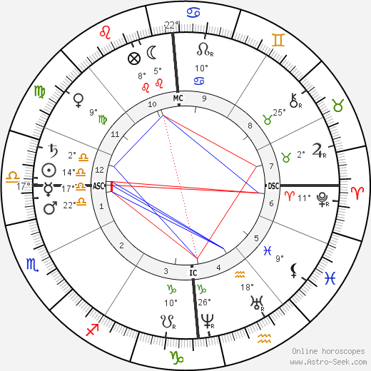 André Theuriet birth chart, biography, wikipedia 2018, 2019